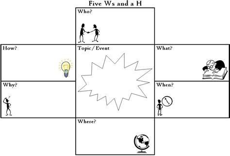 5 W S Worksheet by Graphic Organisers Debono S Six Thinking Hats