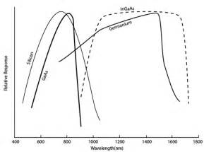 characteristic curve of photodiode pin photodetector characteristics for optical fiber communication fosco connect