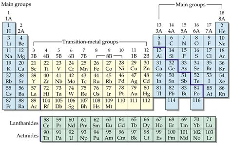 Where Are The Transition Metals Located On The Periodic Table by 201 L 233 Ments De Transition Metal De Transition Metaux De