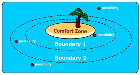 comfort zone diagram comfort zones universal coaching systems
