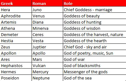 greek goddess names and pictures the greatest truth never told