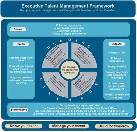 talent management template executive talent management framework canada ca