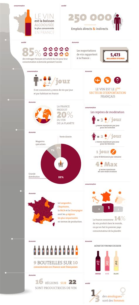 industrial layout en francais wine guide on pinterest wine infographic wine pairings
