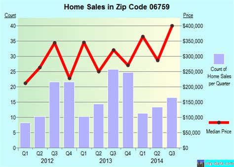 litchfield ct zip code 06759 real estate home value