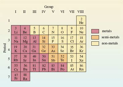 printable periodic table with roman numerals periodic table with roman numerals pictures to pin on
