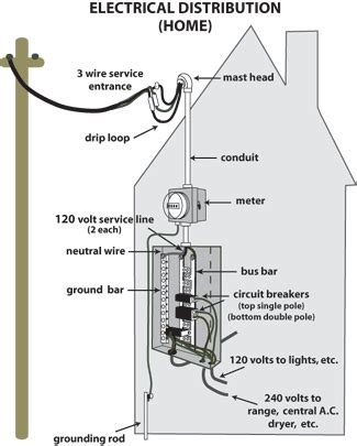 electric wire from pole to house distribution transformer wiring diagram get free image about wiring diagram