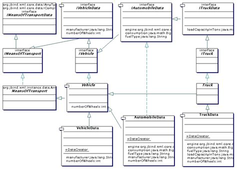 java hierarchical layout jbind 1 2