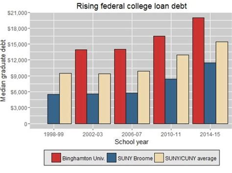 suny student loan watchdog file details in free tuition plan