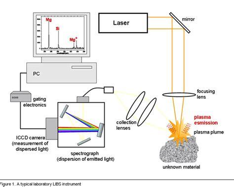 Laser Spectroscopy libs