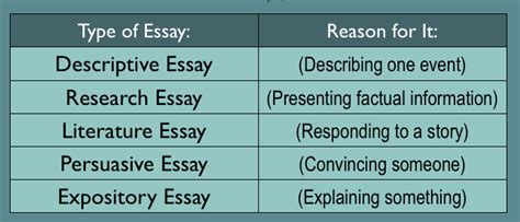 styles of writing papers types of writing essays sandyfields storage