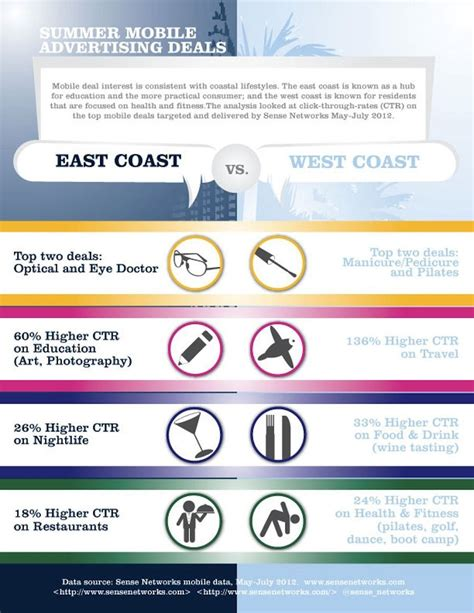 backpacking in the usa east coast vs west coast images east coast vs west coast mobile shoppers what makes them