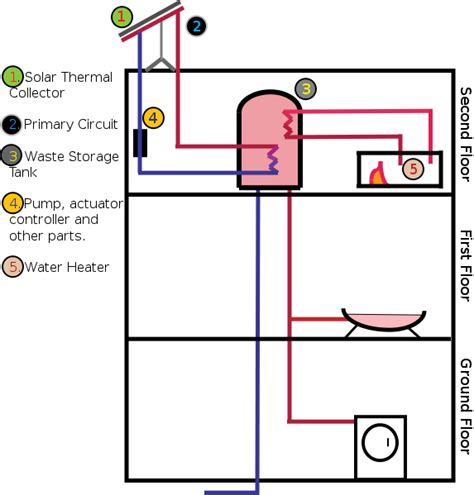 solar heater diagram file solar water heater diagram svg