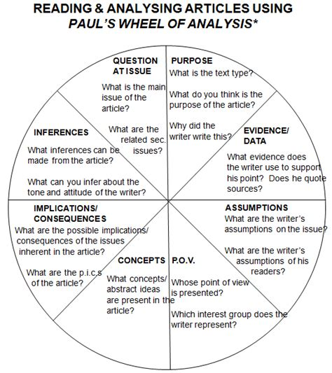 pattern analysis wheel paul s wheel of analysis 3p1tanyenmingnicholas
