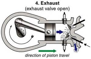 Exhaust System Design For A Four Cylinder Engine Avjobs Four Stroke Piston Engine