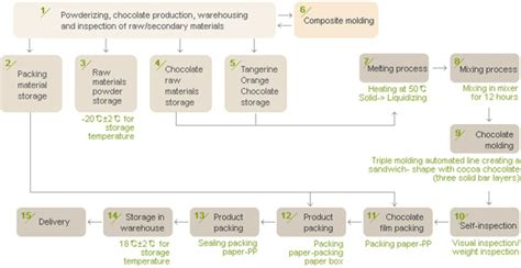 production of chocolate flowchart chocolate process flowchart create a flowchart