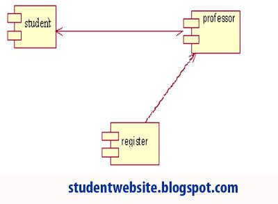 component diagram in rational uml diagrams course reservation system image