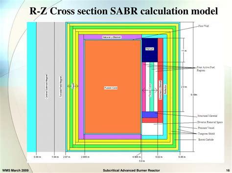 cross section calculator ppt sabr subcritical advanced burner reactor powerpoint