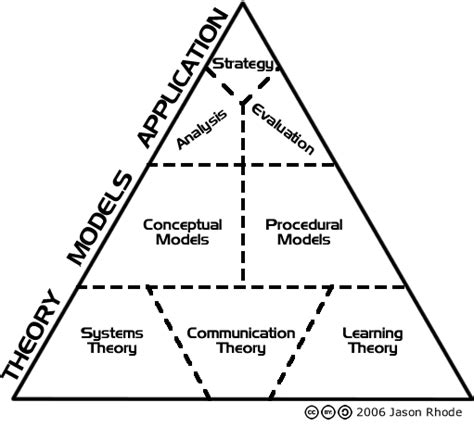 design theory definition hierarchy of instructional design