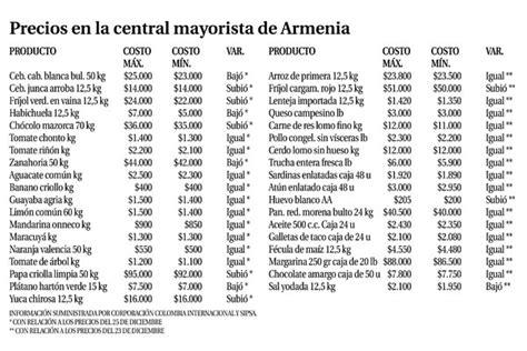 canasta basica uruguay 2016 costo canasta basica en uruguay 2016 costo de la canasta