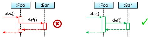 sequence diagram activation bar seforsdl uml