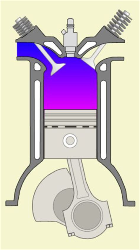 cross section cylinder equipments enggcyclopedia