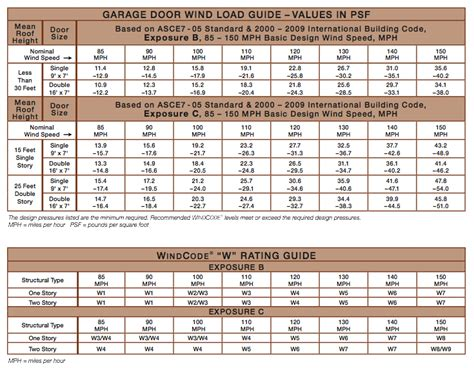 Garage Size Chart by Torsion Garage Door Images Garage Door Tips And