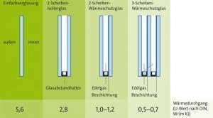 U Wert Tabelle Alte Fenster by Alte Fenster Wann Lohnt Sich Die Sanierung Sch 214 Ner