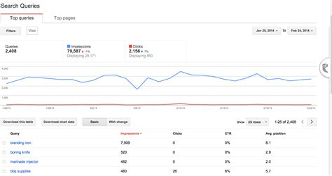 web traffic pattern 5 ways to use webmaster tools to maximize your seo
