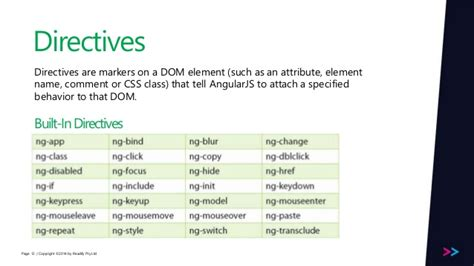 directive controllers cannot use the revealing module introduction to angularjs