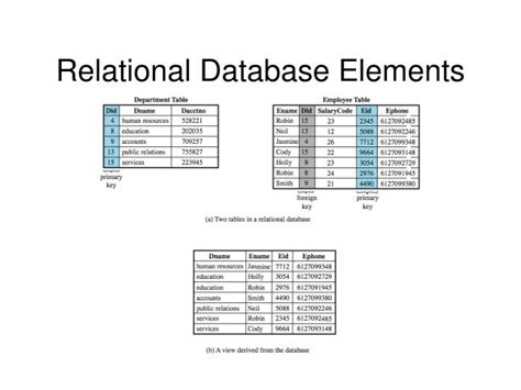 Relational Table by Ppt Cs419 2012 Computer Security Powerpoint