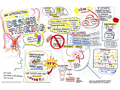 Home Design Hashtags by An Introduction To Design Thinking