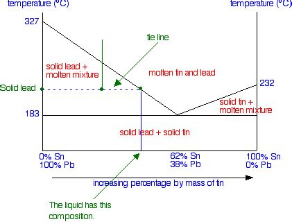 solid liquid phase diagram solid liquid phase diagrams tin and lead