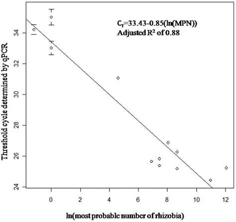 qpcr template standard curve qpcr