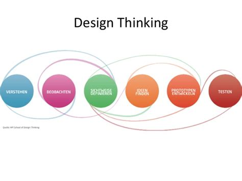 design thinking research symposium diversit 228 t als innovationsgarant projekt management