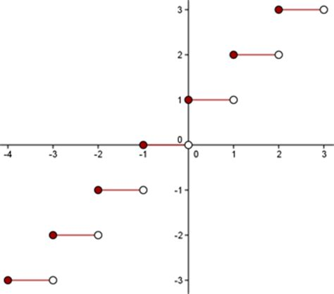 Ceiling Function by Piecewise Functions