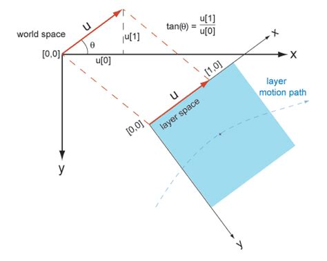 lst diagram layer space transforms