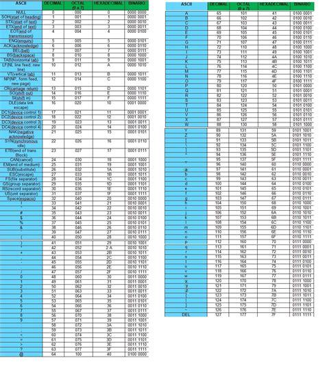 tabla de caracteres ascii tabla de caracteres ascii taringa tabla de caracteres