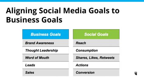 social media marketing strategy template 7 social media templates to save you hours of work