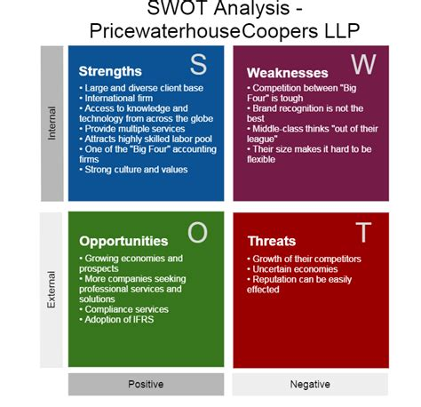 Pwc Mba by Swot Analysis Pricewaterhousecoopers Llp Mba 617