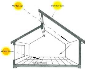 Home Design For Solar by Solar Home Designs Patio Covers