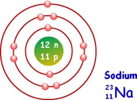 sodium bohr diagram sodium metal sodium