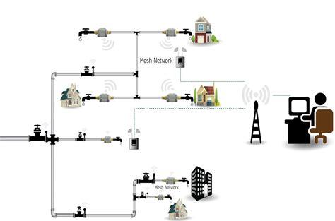 water meter diagram 19 wiring diagram images wiring