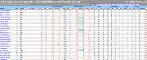 Nfl Spreadsheets by Football Spreadsheets Nfl Stats Nfl Rankings