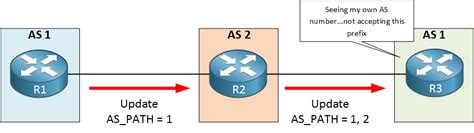 bgp number bgp and as range networklessons