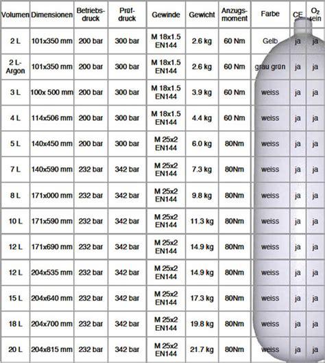 Table Collection 2l 2 L Lt Liter tauchflaschen tauchger 228 te stage tanks nitroxflaschen