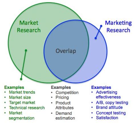 Marketing Mba And Market Research by Market Research Vs Marketing Research The Great Debate