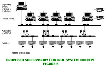 format factory error 0001 sugar factory automation strategy