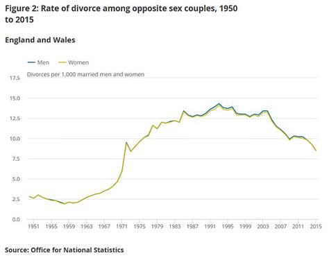 Homosexual marriage statistics 2011 animated