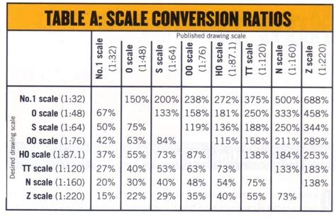 key to ready reference for locomotive engineers and firemen classic reprint books scale conversion chart the alfold arms