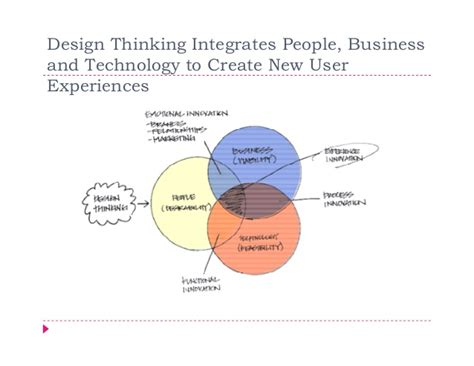 design thinking principles applying design thinking principles in product management